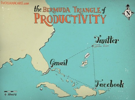 productivity_triangle-800x593